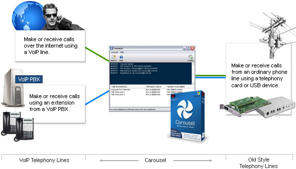 Carousel VoIP FXO Telephony Gateway Software - Download Free