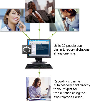 DialDictate Medical Legal User lets you call in dictation and send via email, FTP or computer network that includes encrypted sending to comply with confidentiality rules of client or patient related recordings.