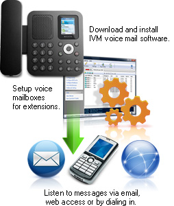 Click here to see more IVM Interactive Voice Response IVR Software screenshots