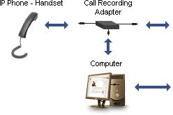 How to Record VoIP Phone Calls with an IP Telephone